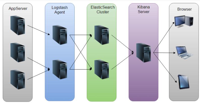 ELK架构图