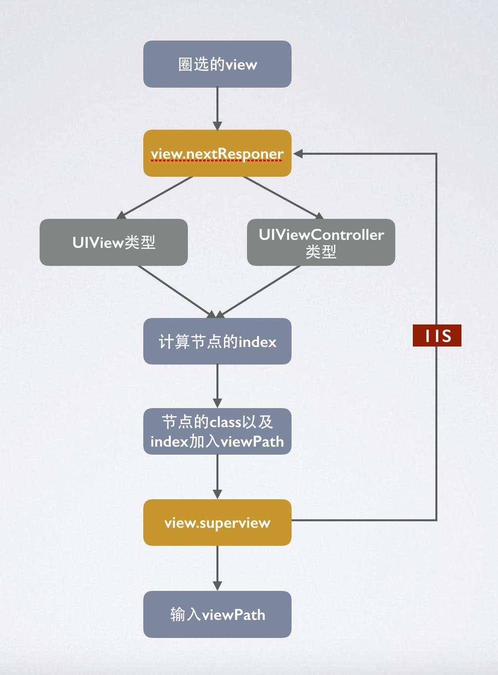 Cobub无码埋点关键技术实现流程(附图)